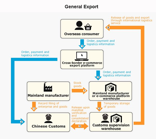 Chinese Mainland Cross Border E Commerce Export Business