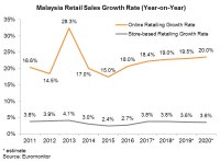 Malaysia: Online Retailing Opportunities
