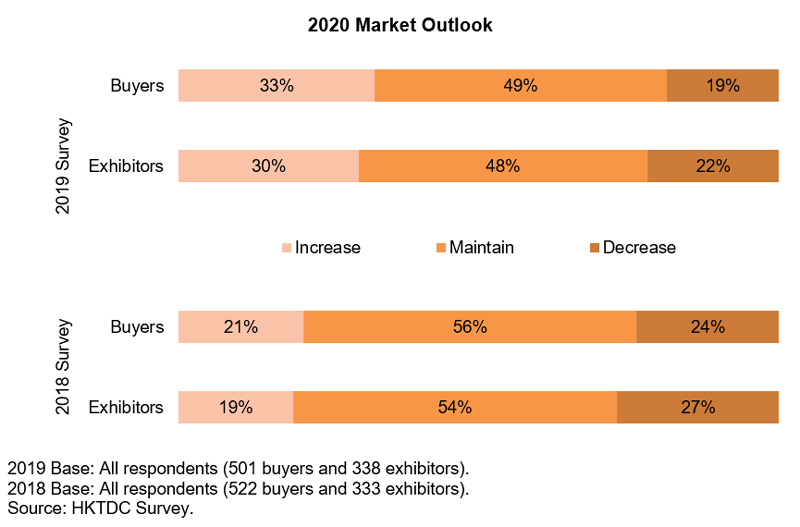 Chart: 2020 Market Outlook (Watch and Clock)