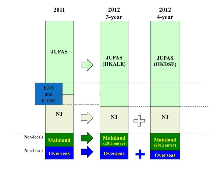 HKU announces an increase in both JUPAS and non-JUPAS places in 2012 - All News - Media - HKU