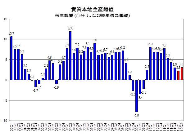 香港大學公布二零一二年第二季宏觀經濟預測 - 所有新聞 - 傳媒 - 香港大學