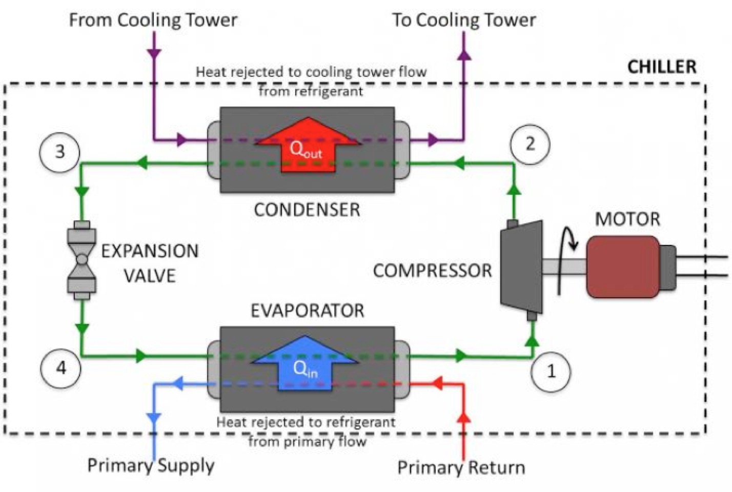 hight resolution of how is water chiller working hlk chiller industrial chillers water cooled chillers air cooled chillers scroll chillers and screw chillers manufacturer