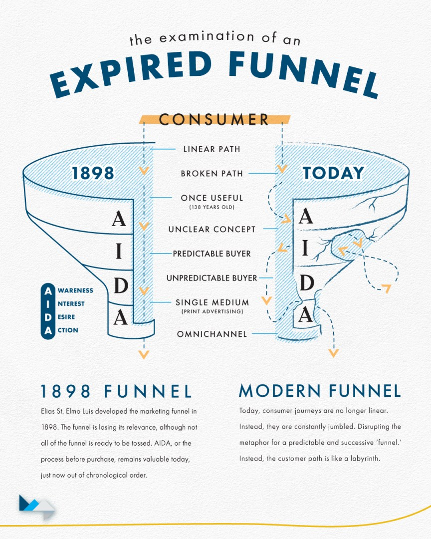 The Examination of an Expired Marketing Funnel