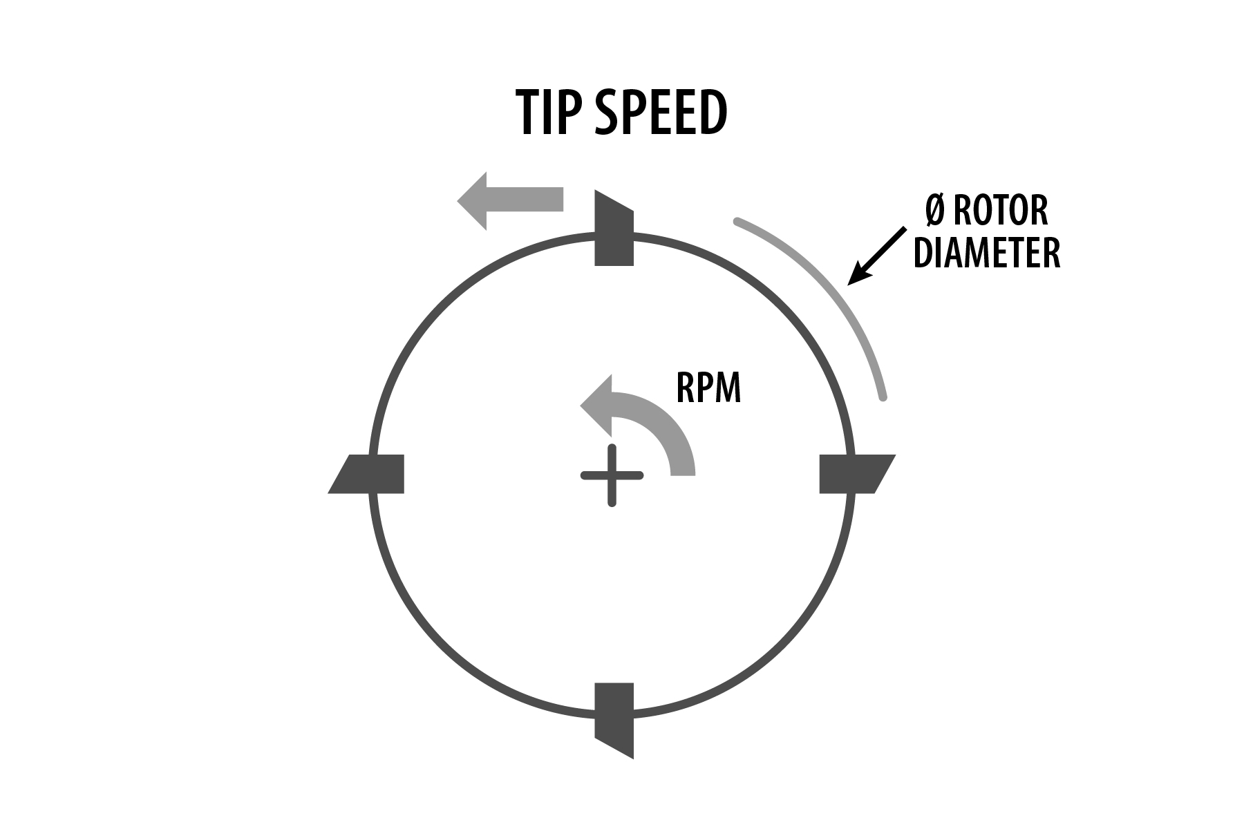 How To Calculate Rpm From Speed