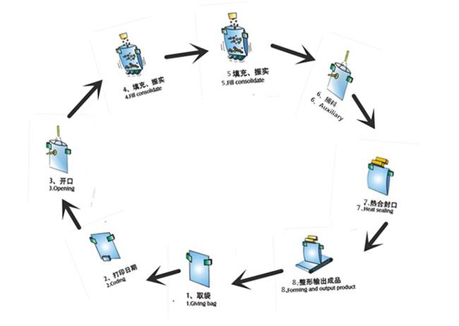 China Bag Given Packing Machine Manufacturers, Suppliers