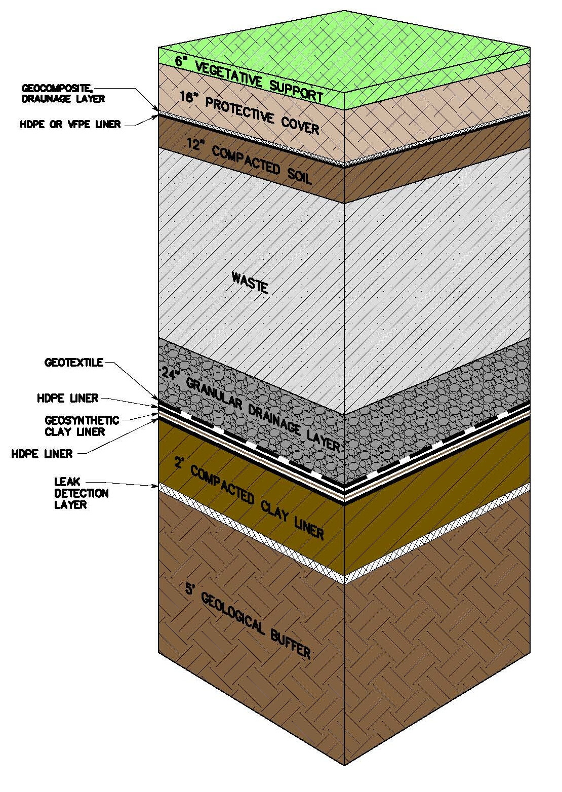 soil layers diagram oil burner wiring hoover mason recycling about us