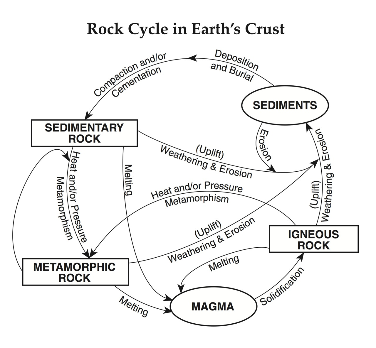 Regents Earth Science at Hommocks Middle School: Rocks and