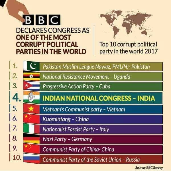 Picture that BBC Declares Top 10 Most Corrupt Political Party in the World 2017