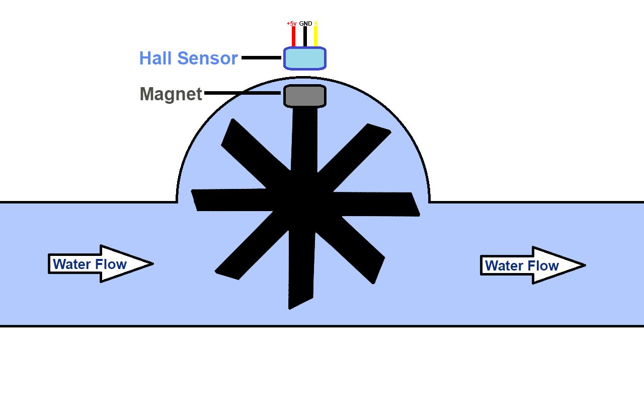 Hall Effect Theory Circuits