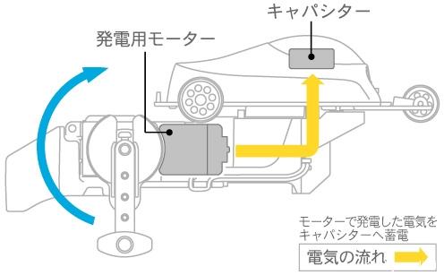 wind-up-power-generator-set-5