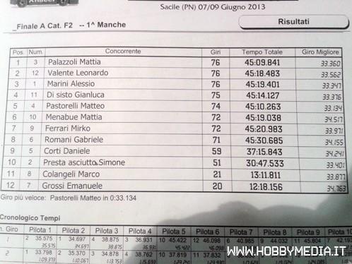 classifica-f2-2a-prova-campionato-italiano-amsci-buggy-2