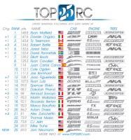 Top 25 RC: Davide Ongaro in seconda posizione