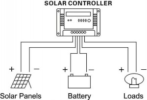 Portable solar charging system for kayaking and adventure