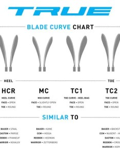 True blade curve chart also pattern charts hockey repair shop rh hockeyrepairshop