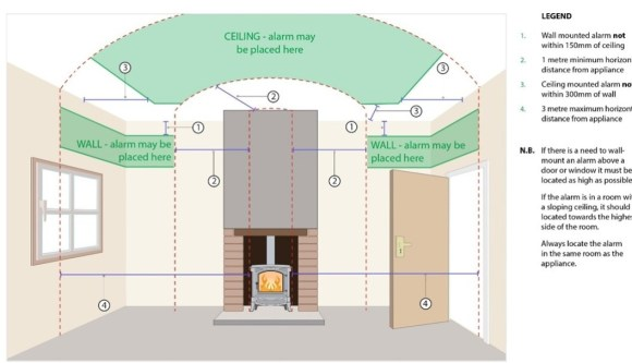 Hodgsons Chimney Sweeps follow the hetas protocol for installing Carbon Monoxide Alarms