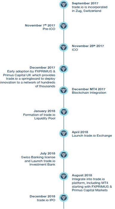Trade Token roadmap
