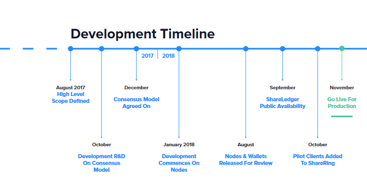 ShareRing Roadmap