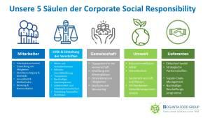 Zeichen für Nachhaltigkeit