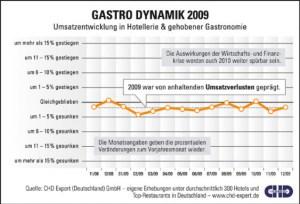 Gastrodynamik 2009 - Umsatzentwicklung in Hotellerie und Top-Res