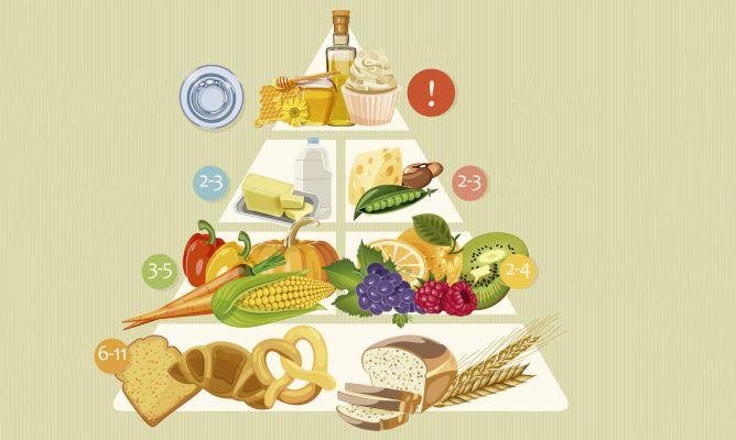 Pirmide alimenticia de la dieta vegetariana  Hogarmania