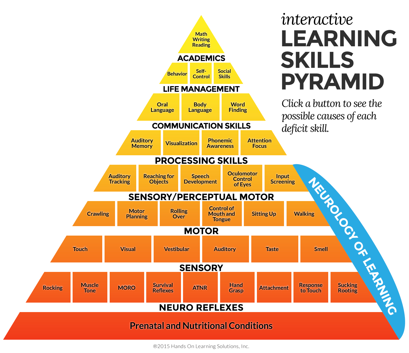 The Learning Skills Pyramid An Integrated Approach