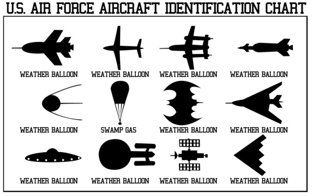 Aircrft identification chart
