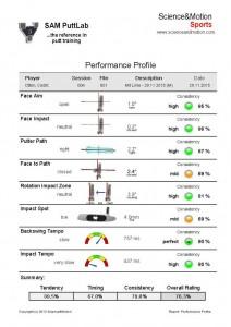 SAM Performance