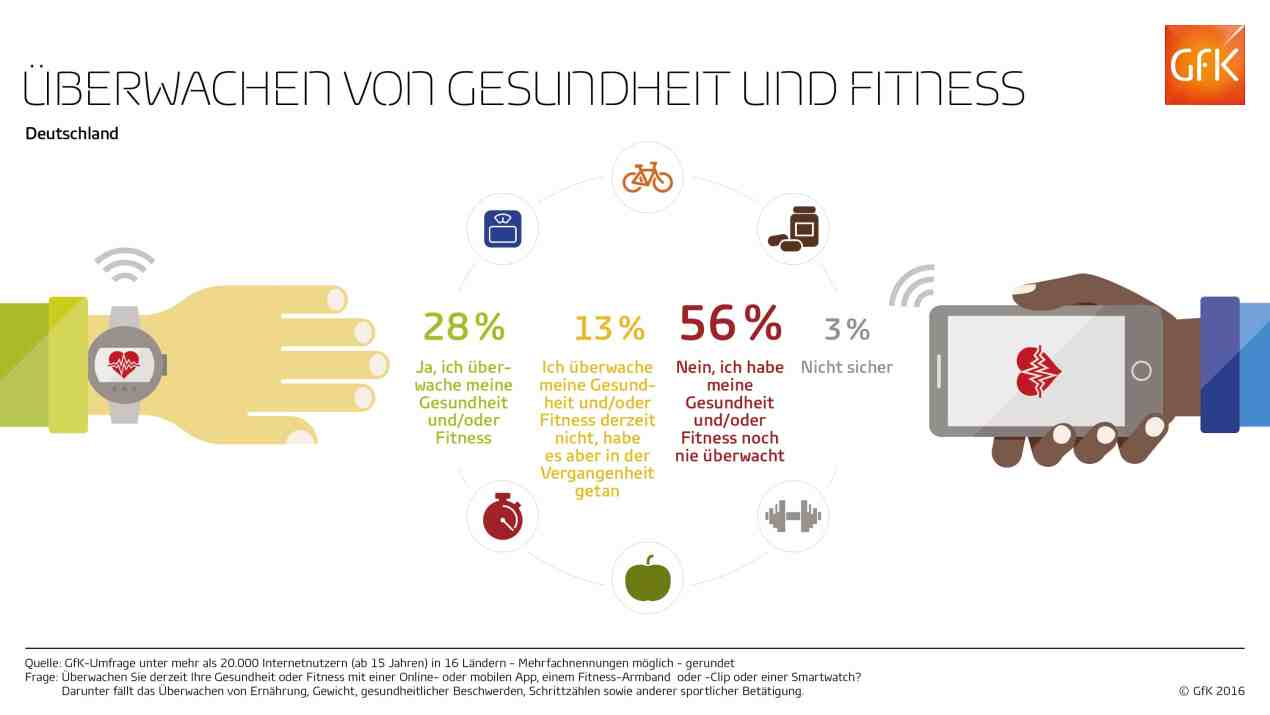 GfK Infografik Health and Fitness Tracking