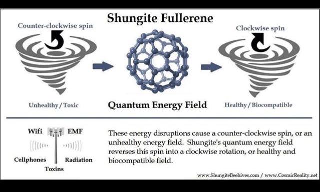 Shungite Orgonite Amazing Health Benefits