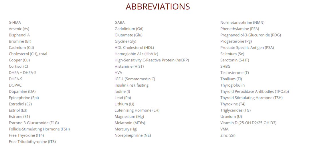 abbreviations Saliva Profiles