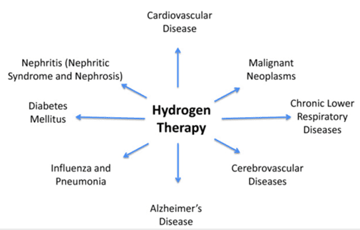 HYDROGEN THERAPY Brown's Gas - Molecular Hydrogen Therapy For Chronic Pain