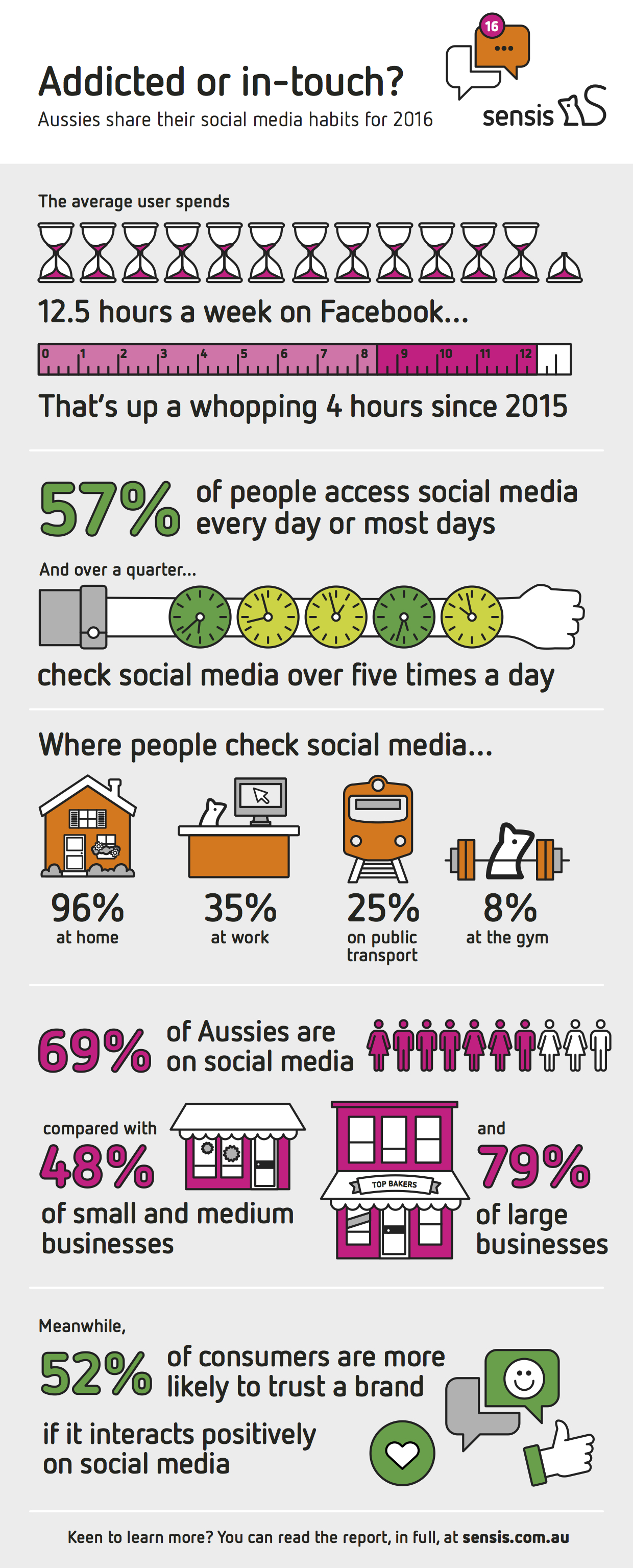 Infographics - Sensis Social Media Report 2016