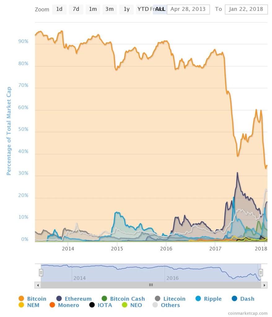 bitcoin market share