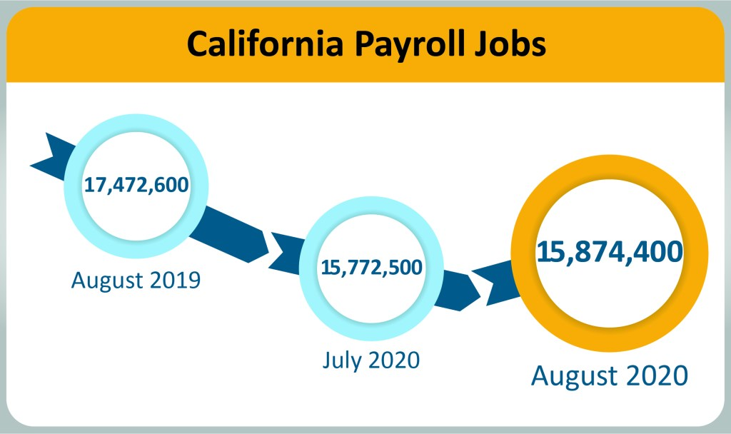 California Payroll Jobs 2020