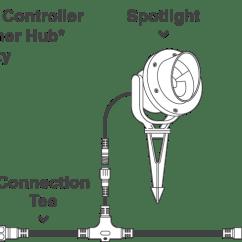 12 Volt Wiring Diagram For Garden Lights Labelled Of Soil Profile Lighting Holman Industries System