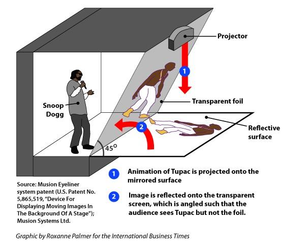 technique hologramme