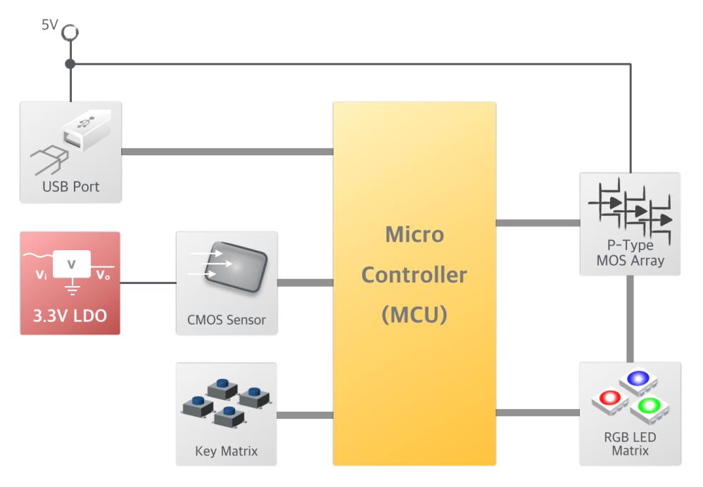 medium resolution of block diagram wireles mouse
