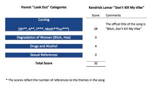 Influencer Scorecard: Kendrick Lamar