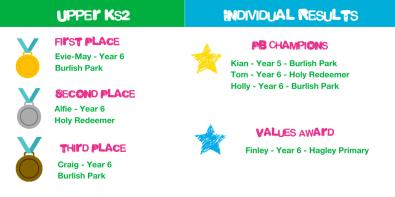 3. Upper KS2 Winners[1]
