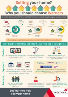 warners infographic