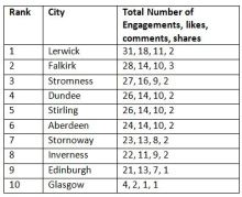 Digital PR compiled table showing engagement in Scotland