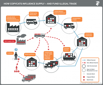 SnapDragon infographic explaining how copycats influence, supply and fund illegal trade