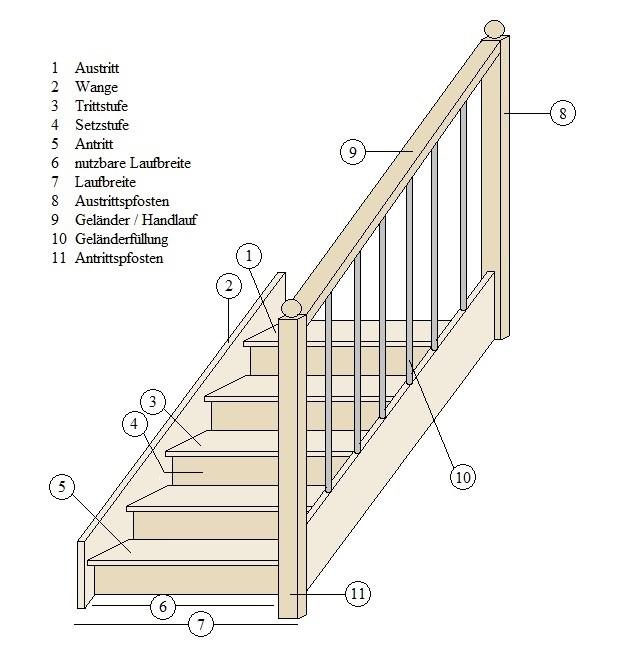 infos und tipps so wird eine treppe berechnet. Black Bedroom Furniture Sets. Home Design Ideas