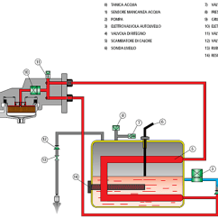 Solenoid Valve Diagram How To Understand Stratocaster Wiring Treble Bleed Nuova Simonelli Oscar Pump Problem