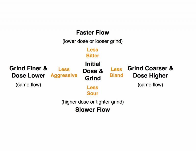Espresso 101 How to Adjust Dose and Grind Setting by Taste