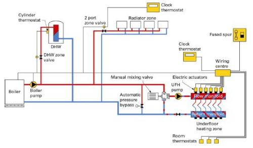 central heating controls wiring diagrams example of fire exit diagram hydronic - what it is and how works?
