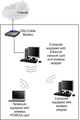 Setting Up Ad Hoc Wireless Network in Windows XP