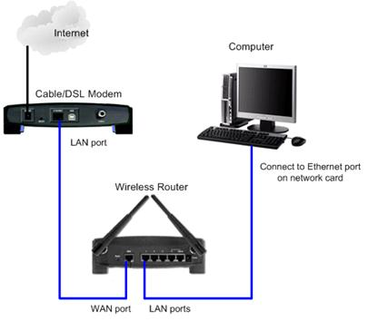 security camera without router cable single phase reversing motor starter wiring diagram wireless setup - connecting
