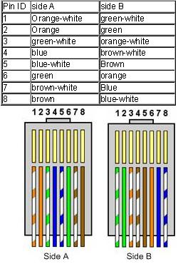 Cat5 Crossover Cable Wiring Diagram Crossover Cable Color Code
