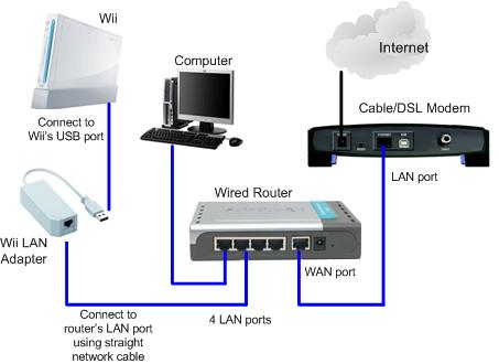 cat6 connector wiring diagram harga sunpro super nano propolis using wii lan adapter to access internet through wired network